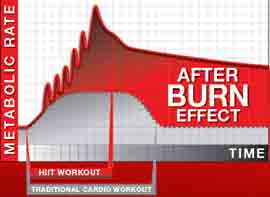 beachbody-turbo-fire-after-burn-effect