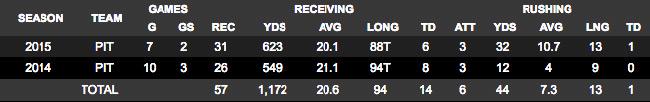 Martavis Bryant Stats NFL Career