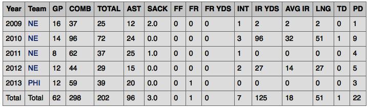 Patrick Chung Stats NFL Patriots