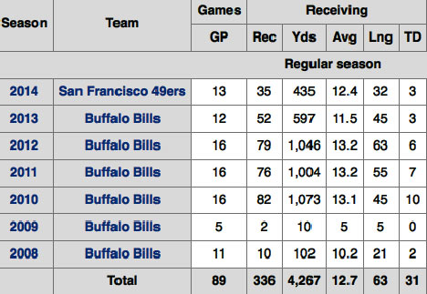 Stevie Johnson Stats Bills 49ers Chargers