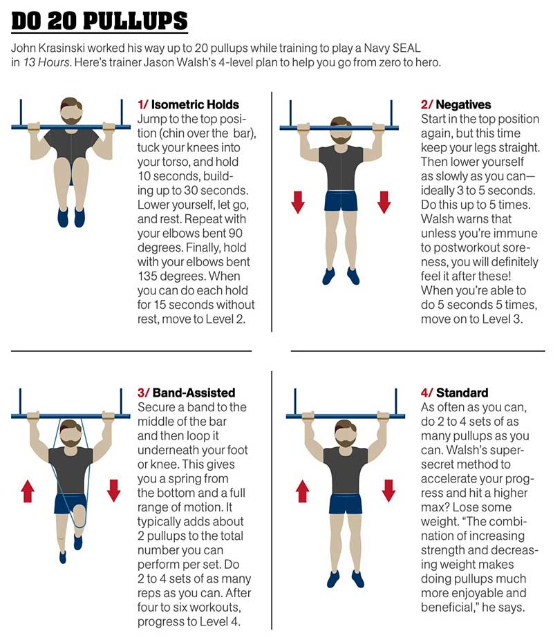 Navy Seal Workout Routine Chart - Most Popular Workout