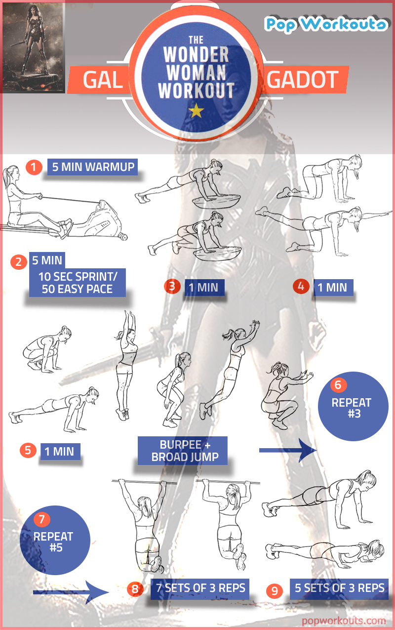 Gal Gadot Wonder Woman Workout Chart